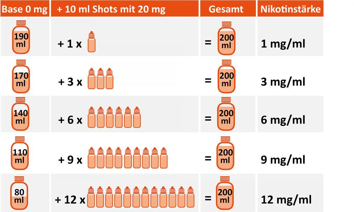 Mischanleitung für Nikotinbasen