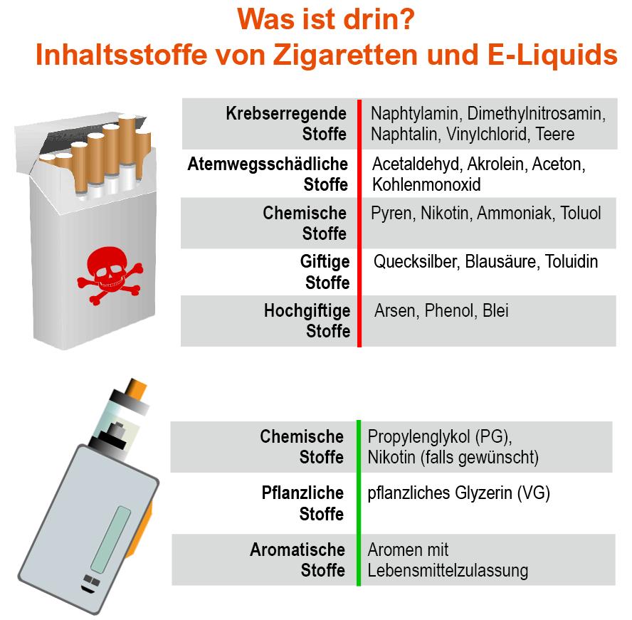 Vergleich von Zigaretten und E-Liquids